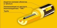 Теплоизоляция для труб ППУ, ППС